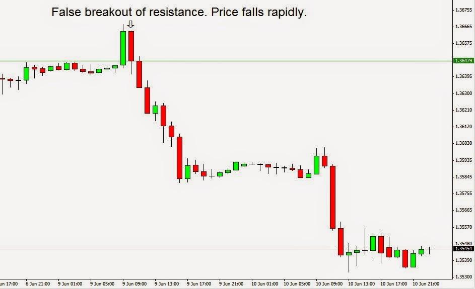 EUR/USD flag pattern