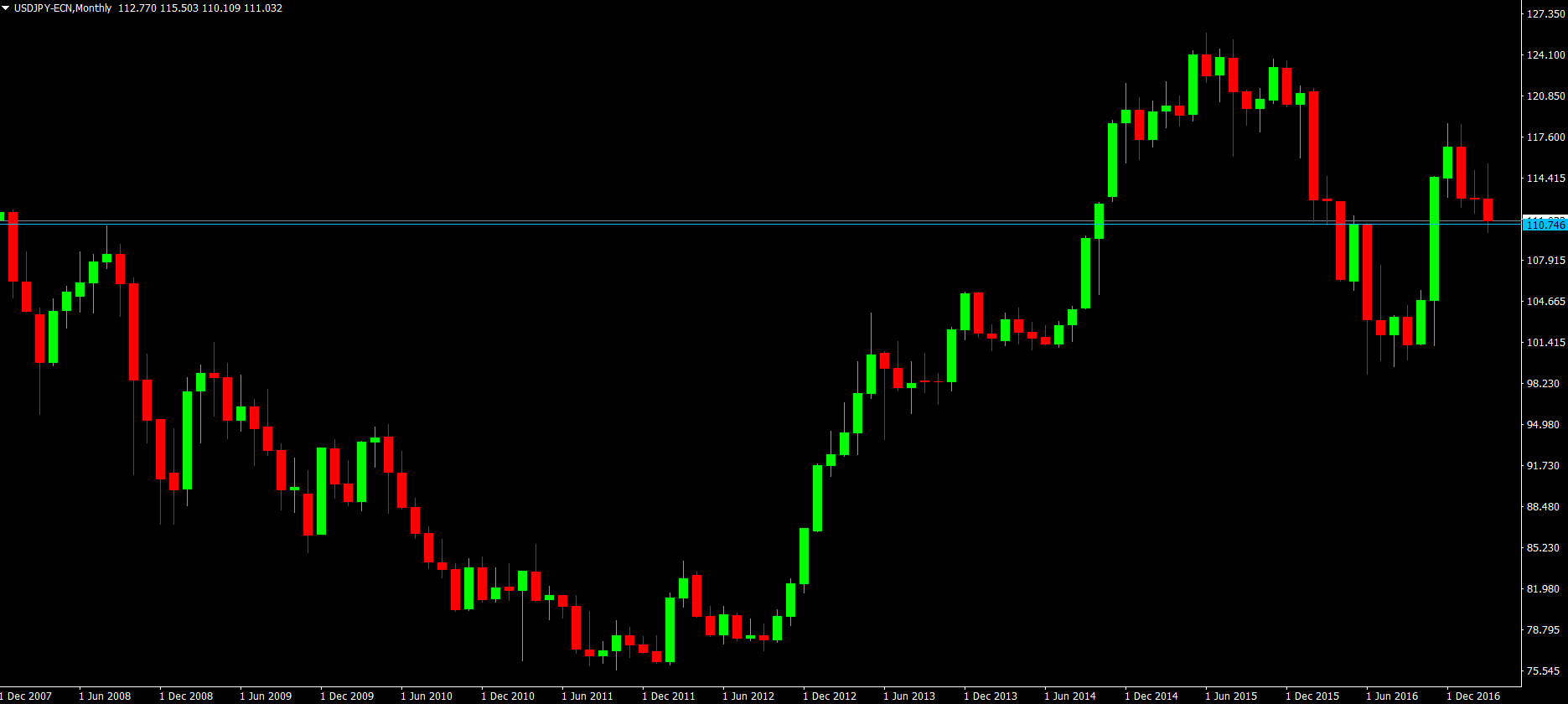USD/JPY, Monthly