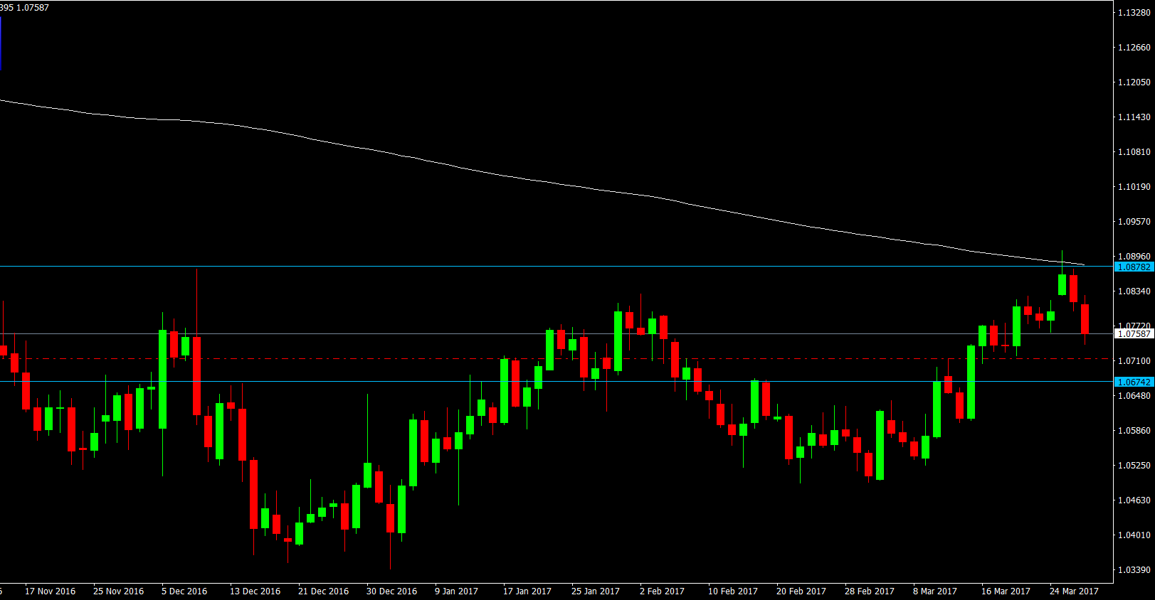 EUR/USD, Daily. US Dollar fails to break resistance level