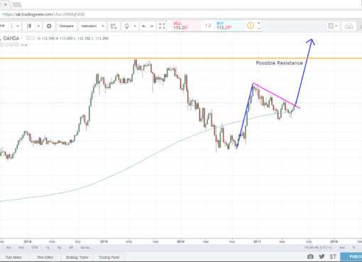 USD/JPY Bullish Flag Pattern - Econ Alerts
