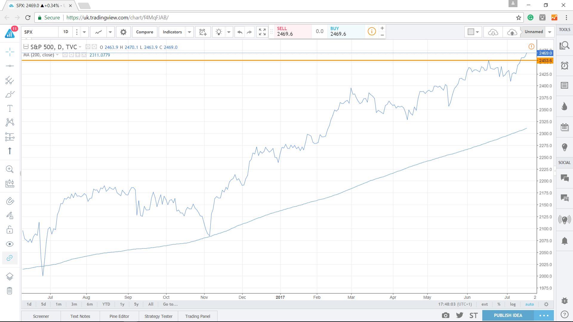 SPX, S&P 500 - Econ Alerts