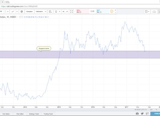 Dollar Index (DXY) - Econ Alerts