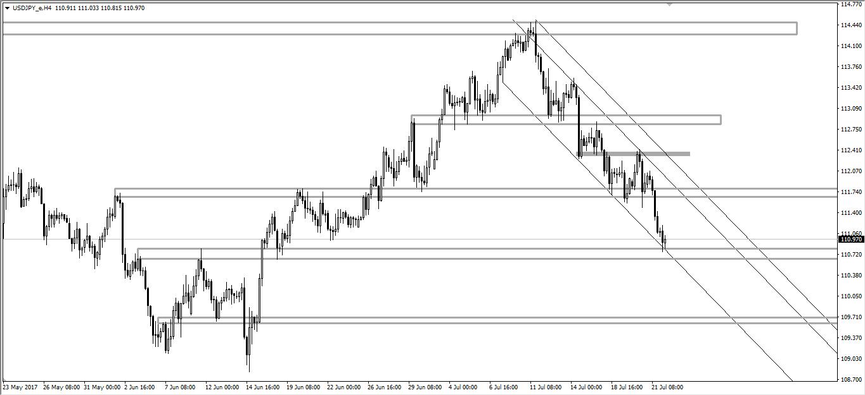 USD/JPY H4 - Econ Alerts