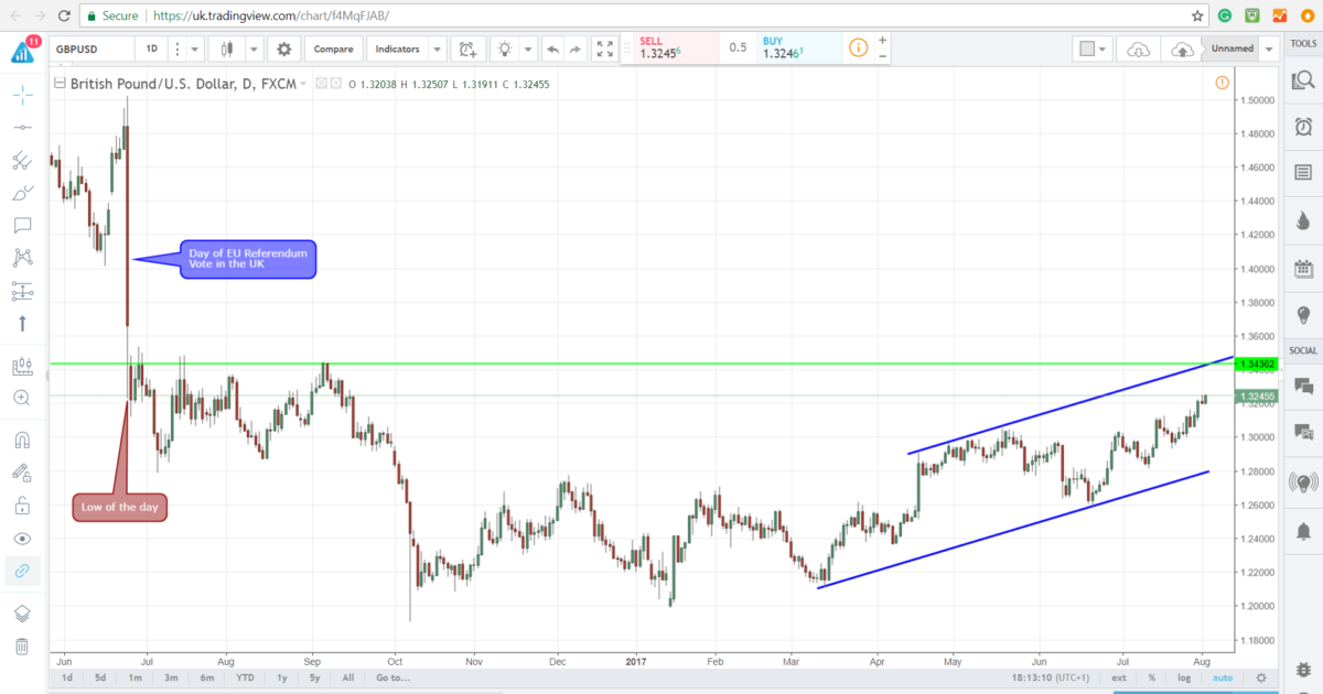 GBP/USD Cable - Econ Alerts
