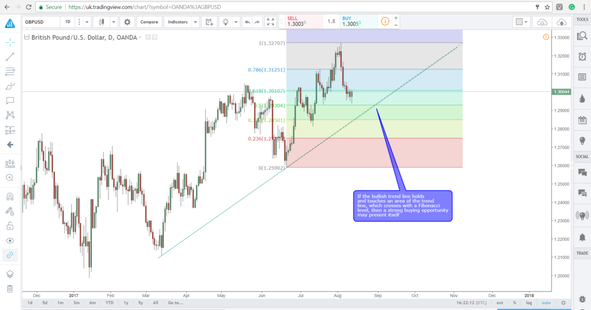 Cable GBP/USD - Econ Alerts
