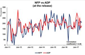 NFP vs ADP - Econ Alerts