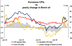 Eurozone CPIs vs yearly change in Brent oil - Econ ALerts