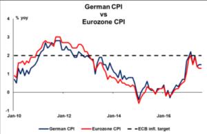 German CPI vs Eurozone CPI - Econ Alerts
