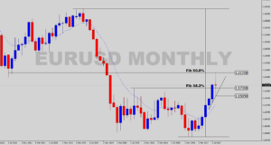EUR/USD Monthly - Econ Alerts