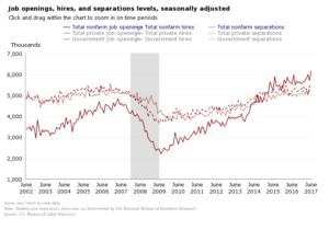 US JOLTS job openings - Econ Alerts