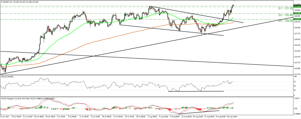 EUR/JPY 29/08/17 - Econ Alerts