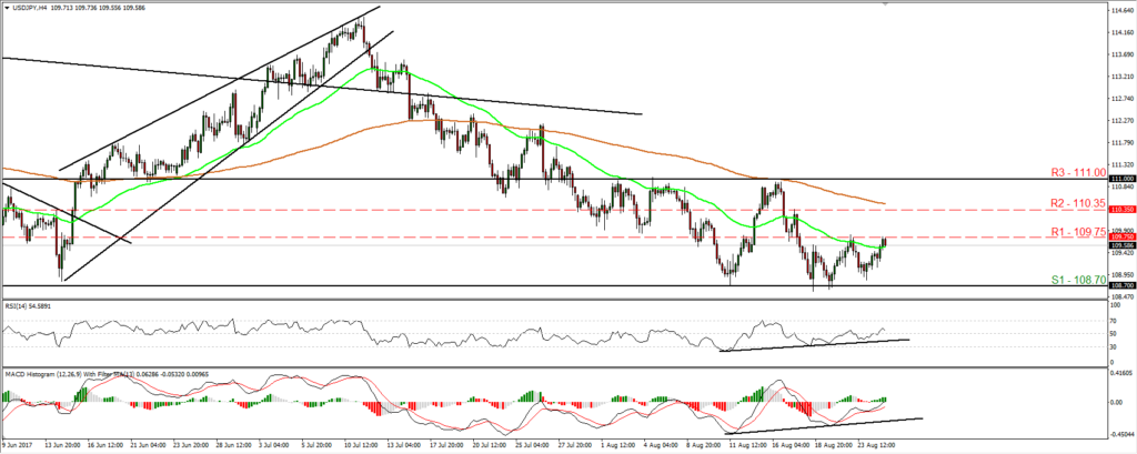 USD/JPY - Econ Alerts
