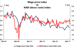 Wage price index vs NAB labour costs index | Econ Alerts