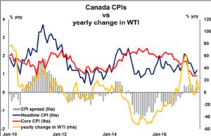 Canada CPI's vs yearly change in WTI | Econ Alerts