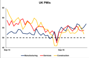 UK PMI's | Econ Alerts