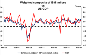 Weighted composite of ISM indices | Econ Alerts