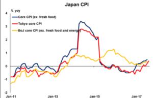 Japan CPI   Econ Alerts