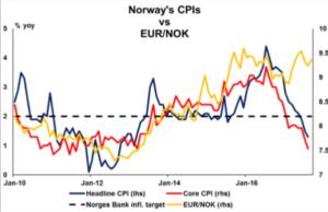 Norway's CPI's vs EUR/NOK   Econ Alerts