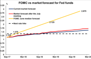 FOMC vs market forcast for Fed funds   Econ Alerts