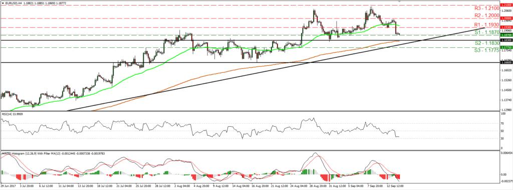 EUR/USD 14/09/2017 | Econ Alerts