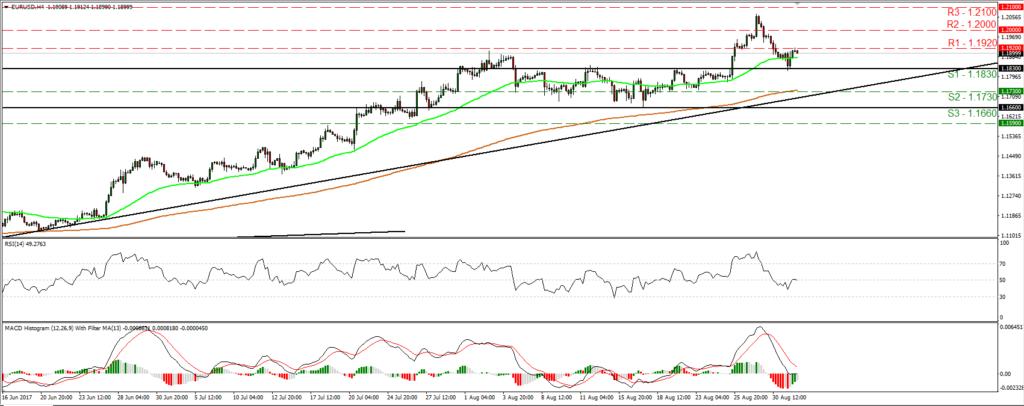 EUR/USD - 01/09/17   Econ Alerts