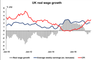 UK real wage growth | Econ Alerts