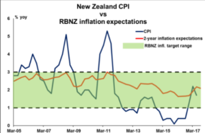 New Zealand CPI vs RBNZ inflation expectations | Econ Alerts