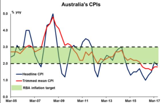 Australia's CPI | Econ Alerts