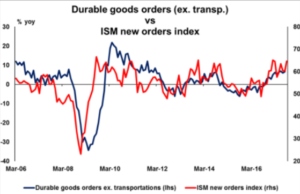 Durable goods oders (ex.transport) vs ISM new orders index | Econ Alerts