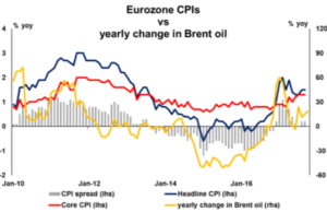 Eurozone CPI vs yearly change in Brent | Econ Alerts