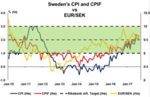 Sweden's CPI and CFIF vs EUR/SEK | Econ Alerts