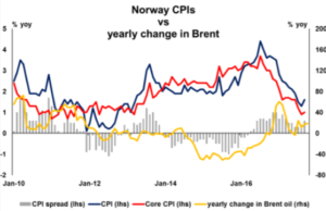 Norway CPI vs yearly change in Brent | Econ Alerts