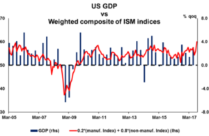 US GDP vs Weighted composite of ISM Indices | Econ ALERTS