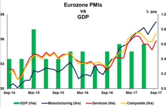 Eurozone PMI vs GDP | Econ Alerts