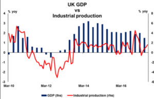 UK GDP vs Industrial production | Econ Alerts