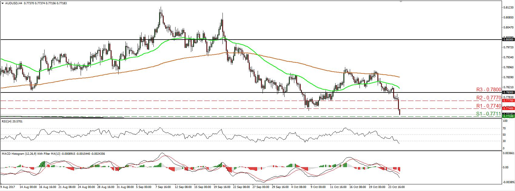 AUD/USD 25 Oct 2017   Econ Alerts
