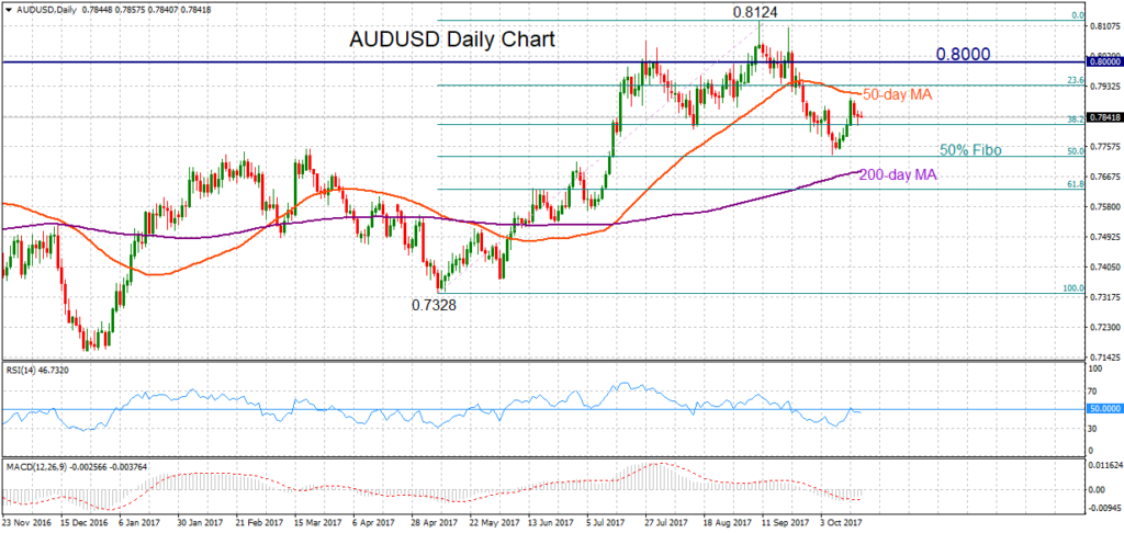 AUD/USD, Daily 18oct2017 | Econ Alerts
