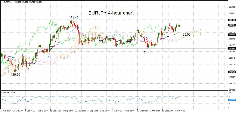 EUR/JPY, H4 25 Oct 2017   Econ Alerts