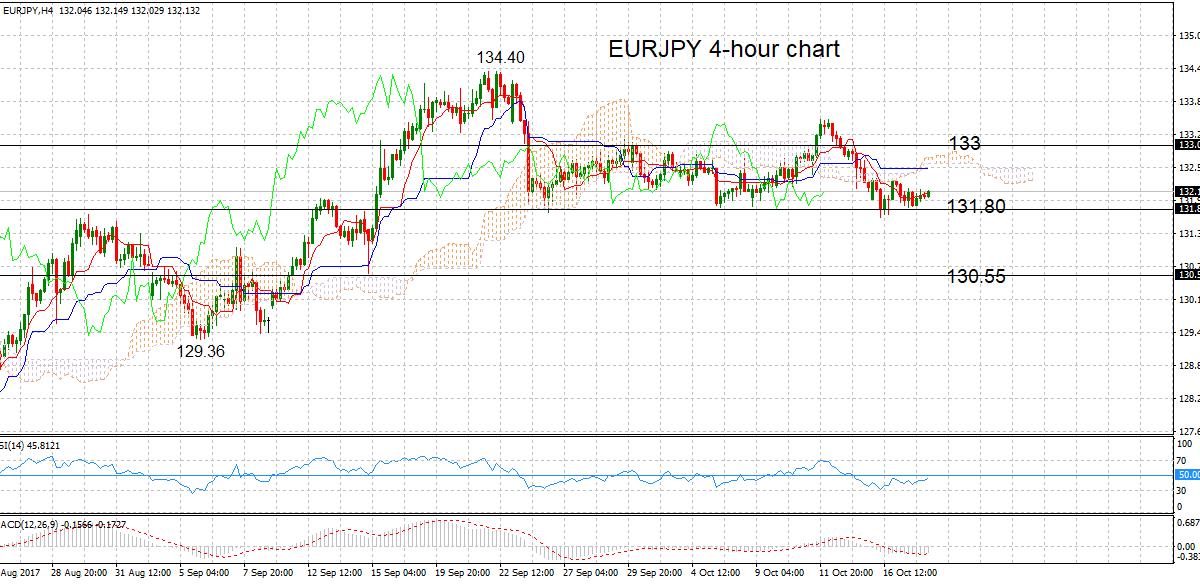 EUR/JPY, H4 18oct2017 | Econ Alerts