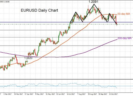 EUR/USD Daily 30 Oct 2017 | Econ Alerts