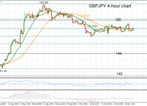 GBP/JPY, H4 20oct2017 | Econ Alerts