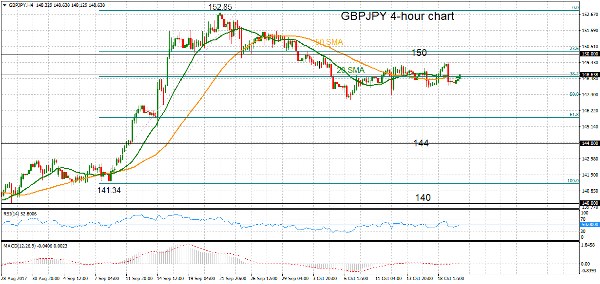 Technical Analysis – GBP/JPY and CAD/USD | Econ Alerts