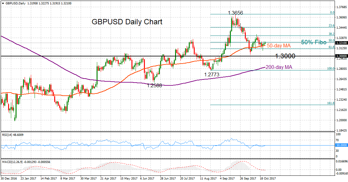 GBP/USD Daily 24 Oct 2017 | Econ Alerts