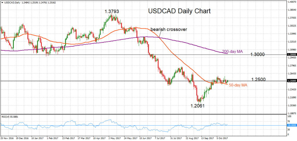 USD/CAD, Daily 20oct2017 | Econ Alerts
