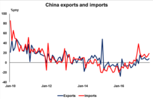 China exports and imports | Econ Alerts
