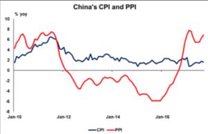 China's CPI and PPI | Econ Alerts