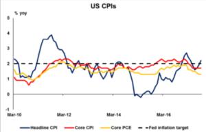 US CPI | Econ Alerts