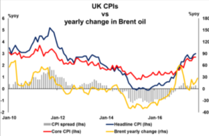 UK CPI vs yearly change in Brent oil | Econ Alerts