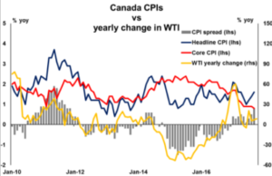 Canada CPI vs yearly change in WTI | Econ Alerts