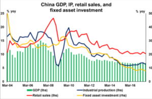 China GDP, IP, retail sales, and fixed asset investment | Econ Alerts